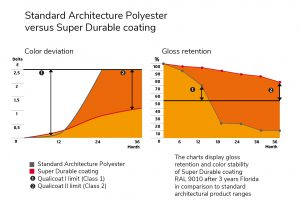 Color deviation glass retention for super durable coatings